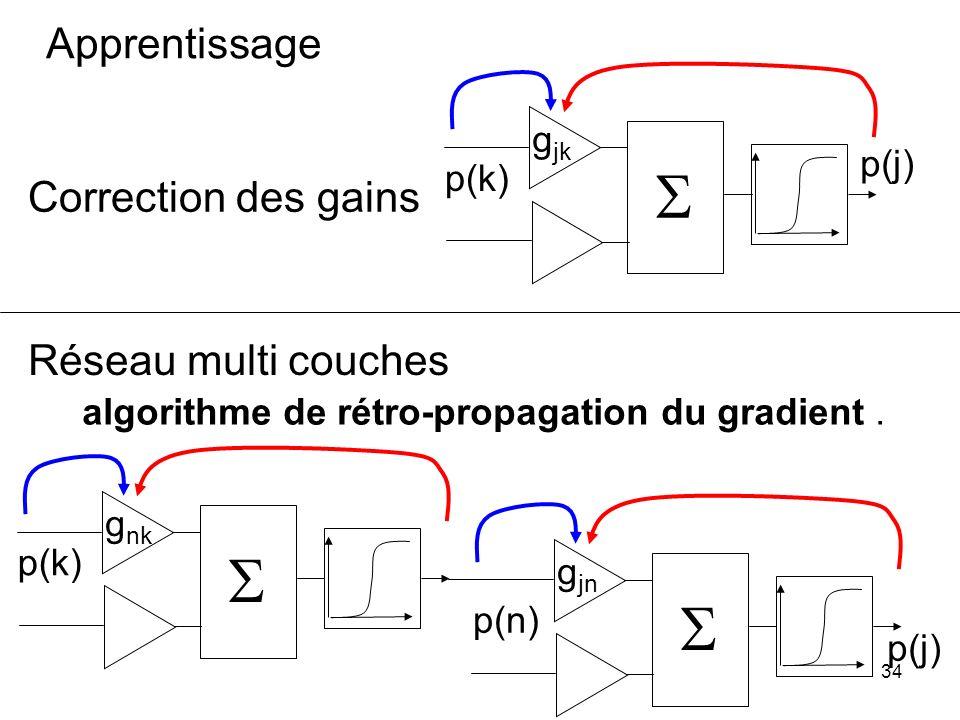 33 deux neurones connectés activés renforcent leur connexion de sorte que l'activation du neurone aval sera facilitée par la suite Donald Hebb, 1949 B