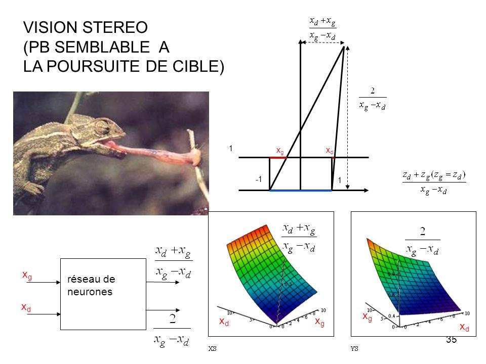 34 g jk p(k) p(j) algorithme de rétro-propagation du gradient. Correction des gains Réseau multi couches g nk p(k) g jn p(n) p(j) Apprentissage