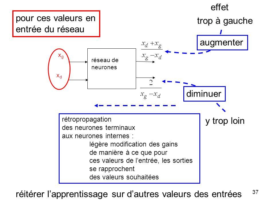36 xdxd xgxg z g =z d z x y ( -1,-1,0) (1,-1,0) formule donnant les coordonnées de la cible en stéréo vision (les hauteurs z doivent être identiques à