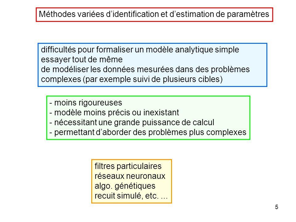 4 - la densité de probabilité de lentrée de la fonction non linéaire est connue (par exemple représentée par quelques données spécifiques) -on calcule