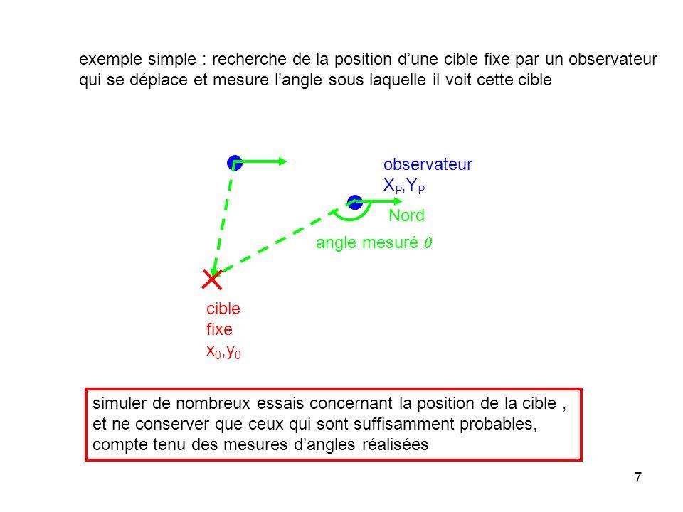 7 exemple simple : recherche de la position dune cible fixe par un observateur qui se déplace et mesure langle sous laquelle il voit cette cible Nord observateur X P,Y P cible fixe x 0,y 0 angle mesuré simuler de nombreux essais concernant la position de la cible, et ne conserver que ceux qui sont suffisamment probables, compte tenu des mesures dangles réalisées