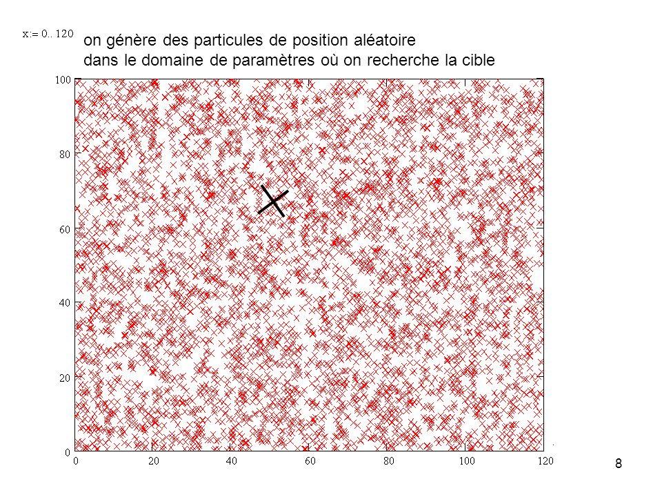 8 on génère des particules de position aléatoire dans le domaine de paramètres où on recherche la cible