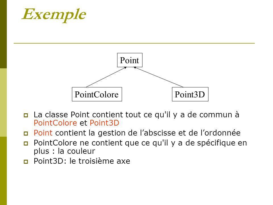 Exemple La classe Point contient tout ce qu il y a de commun à PointColore et Point3D Point contient la gestion de labscisse et de lordonnée PointColore ne contient que ce qu il y a de spécifique en plus : la couleur Point3D: le troisième axe Point PointColorePoint3D