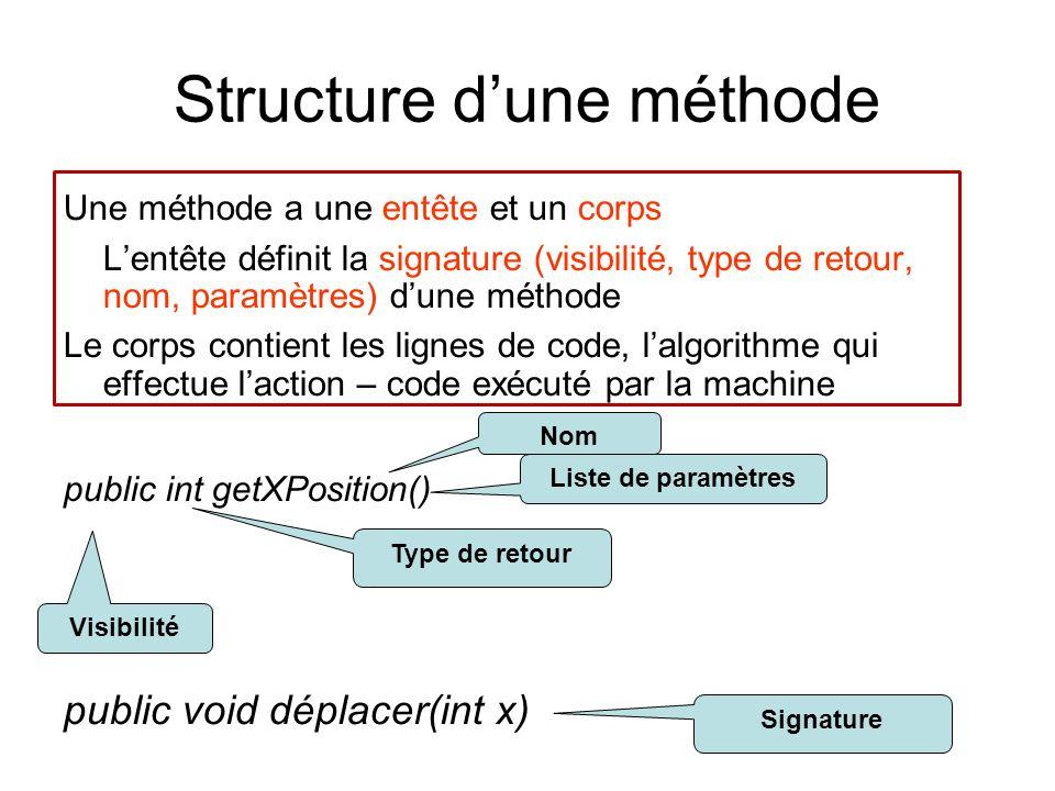 Structure dune méthode Une méthode a une entête et un corps Lentête définit la signature (visibilité, type de retour, nom, paramètres) dune méthode Le