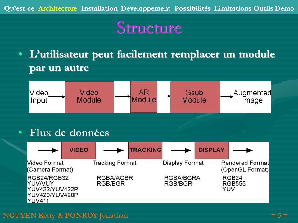 Structure Lutilisateur peut facilement remplacer un module par un autre Lutilisateur peut facilement remplacer un module par un autre Flux de données