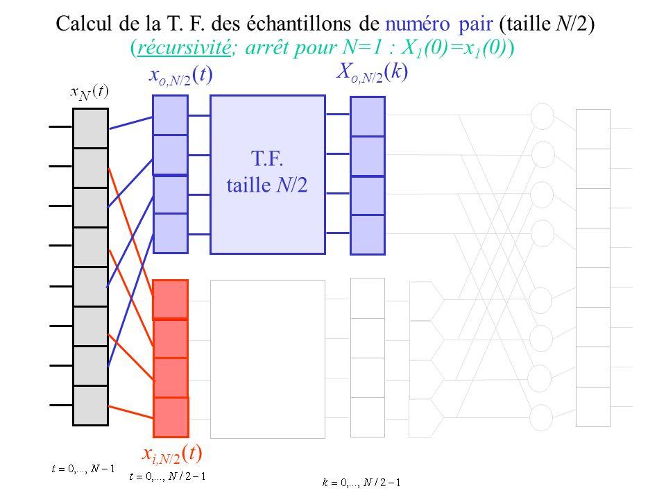 Calcul de la T. F. des échantillons de numéro pair (taille N/2) x o,N/2 (t) x i,N/2 (t) (récursivité; arrêt pour N=1 : X 1 (0)=x 1 (0)) X o,N/2 (k) T.