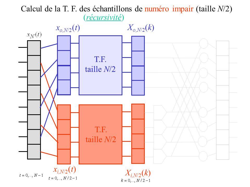 Calcul de la T. F. des échantillons de numéro impair (taille N/2) x o,N/2 (t) x i,N/2 (t) X o,N/2 (k) X i,N/2 (k) T.F. taille N/2 (récursivité) T.F. t
