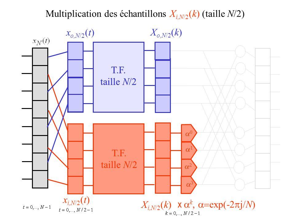 Multiplication des échantillons X i,N/2 (k) (taille N/2) x o,N/2 (t) x i,N/2 (t) X o,N/2 (k) X i,N/2 (k) x k, exp(-2 j/N) T.F. taille N/2 T.F. taille
