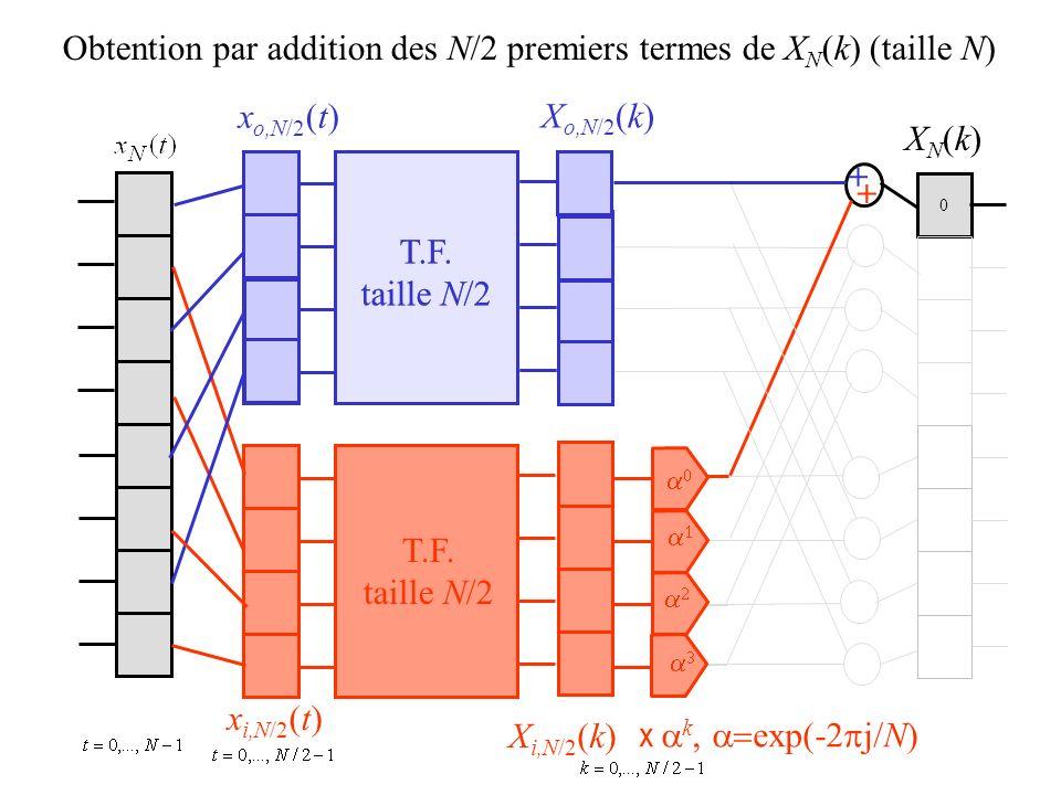 0 Obtention par addition des N/2 premiers termes de X N (k) (taille N) x o,N/2 (t) x i,N/2 (t) X o,N/2 (k) X i,N/2 (k) XN(k)XN(k) + + T.F. taille N/2