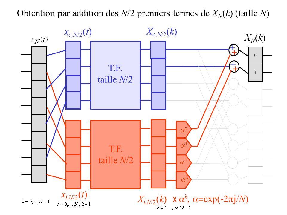 0 1 Obtention par addition des N/2 premiers termes de X N (k) (taille N) x o,N/2 (t) x i,N/2 (t) X o,N/2 (k) X i,N/2 (k) XN(k)XN(k) + + + + T.F. taill