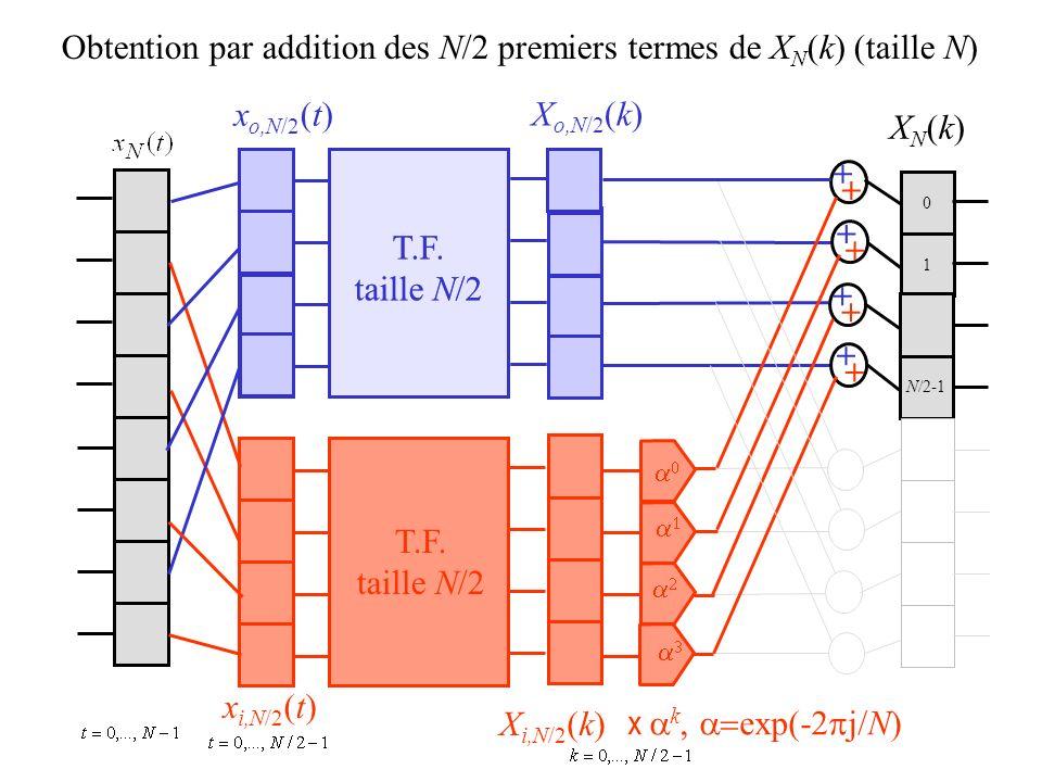 0 1 N/2-1 Obtention par addition des N/2 premiers termes de X N (k) (taille N) x o,N/2 (t) x i,N/2 (t) X o,N/2 (k) X i,N/2 (k) XN(k)XN(k) + + + + + +