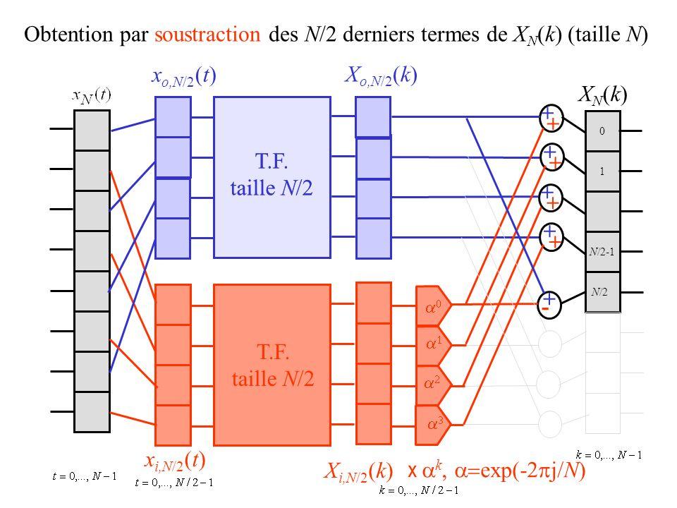 0 1 Obtention par soustraction des N/2 derniers termes de X N (k) (taille N) x o,N/2 (t) x i,N/2 (t) X o,N/2 (k) X i,N/2 (k) XN(k)XN(k) + + + + + + + + + - T.F.
