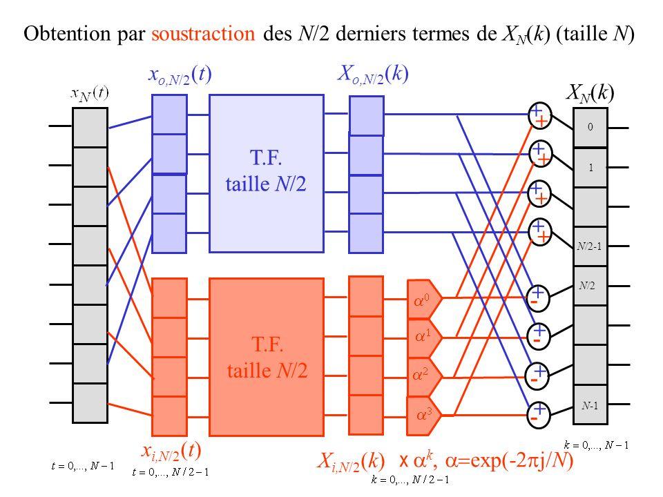 Obtention par soustraction des N/2 derniers termes de X N (k) (taille N) x o,N/2 (t) x i,N/2 (t) X o,N/2 (k) X i,N/2 (k) XN(k)XN(k) + + + + + + + + + - + - + - + - T.F.