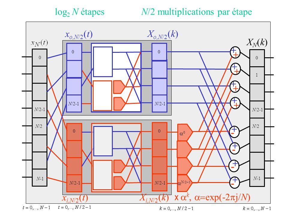x o,N/2 (t) x i,N/2 (t) X o,N/2 (k) X i,N/2 (k) XN(k)XN(k) + + + + + + + + + - + - + - + - 0 1 N/2 N-1 0 N/2-1 0 0 0 N/2 N-1 N/2-1 0 x k, exp(-2 j/N) N log 2 N étapesN/2 multiplications par étape