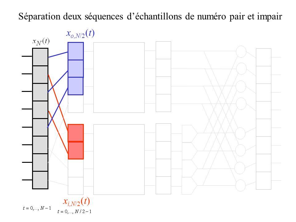 Séparation deux séquences déchantillons de numéro pair et impair x o,N/2 (t) x i,N/2 (t)