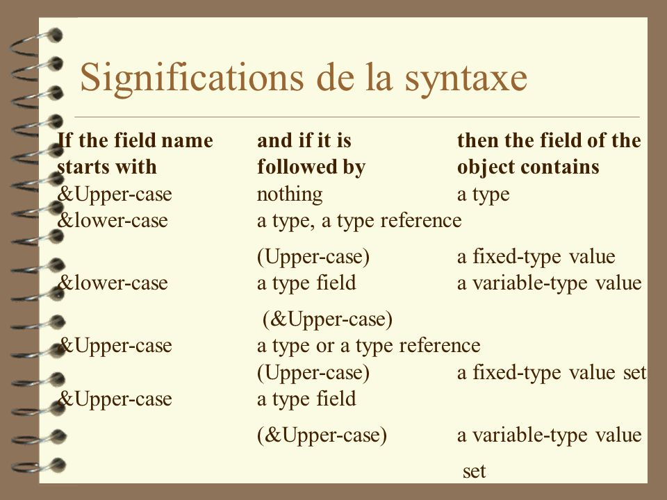 Significations de la syntaxe If the field name and if it is then the field of the starts with followed by object contains &Upper-case nothing a type &lower-case a type, a type reference (Upper-case)a fixed-type value &lower-case a type field a variable-type value (&Upper-case) &Upper-case a type or a type reference (Upper-case) a fixed-type value set &Upper-case a type field (&Upper-case) a variable-type value set