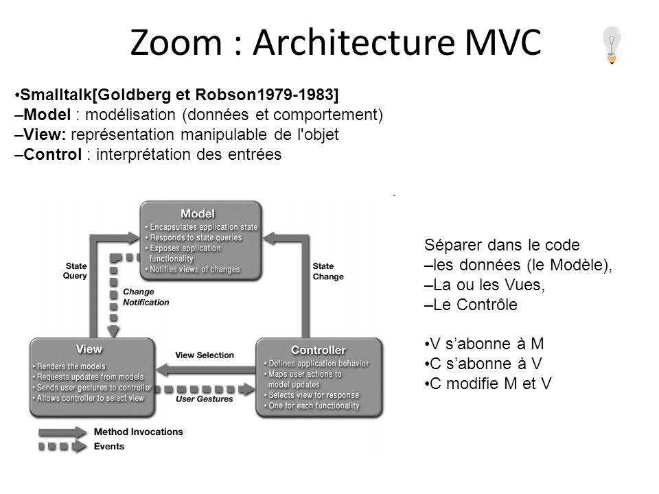 Zoom : Architecture MVC Smalltalk[Goldberg et Robson1979-1983] –Model : modélisation (données et comportement) –View: représentation manipulable de l'