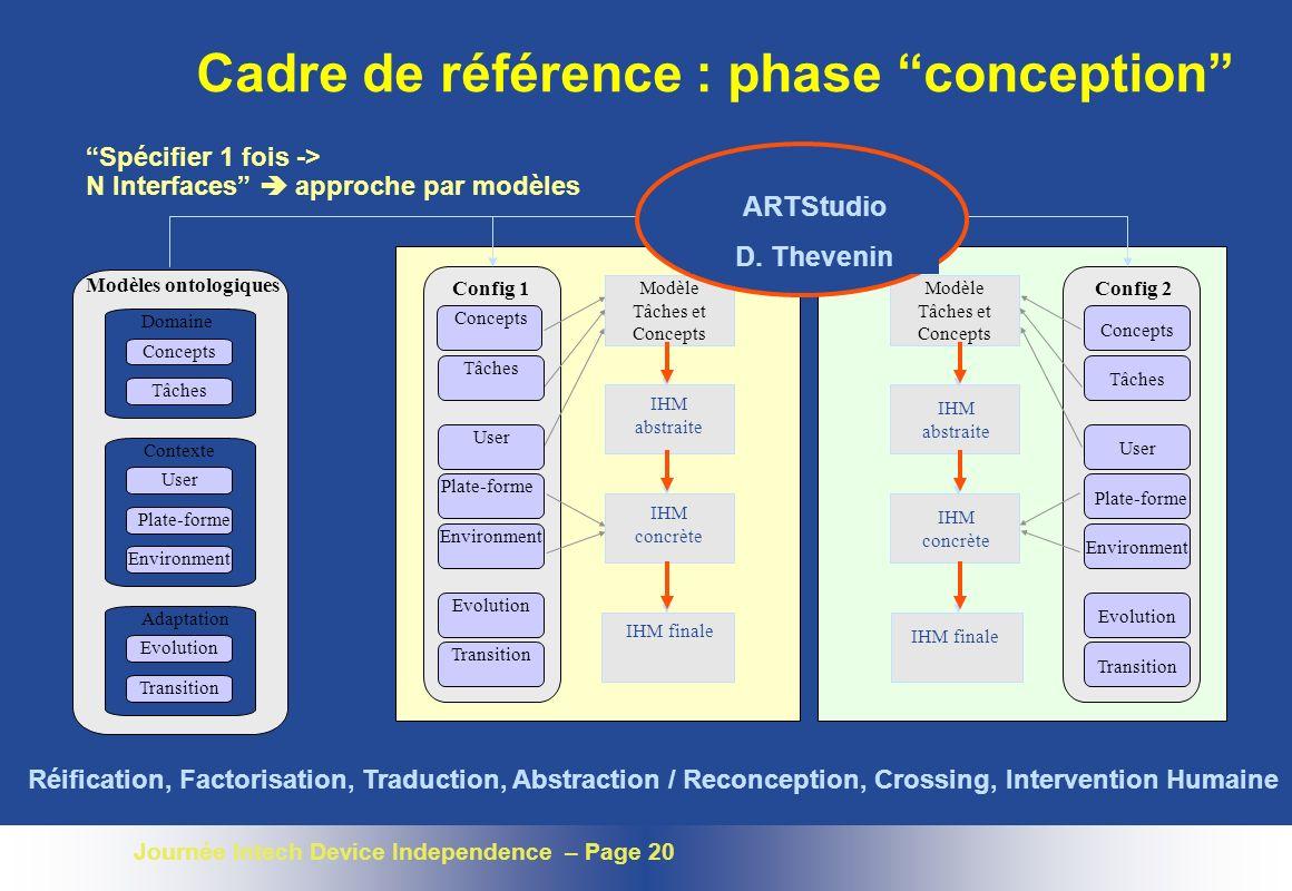 Journée Intech Device Independence – Page 20 Cadre de référence : phase conception Config 1 Modèle Tâches et Concepts IHM concrète IHM finale IHM abst