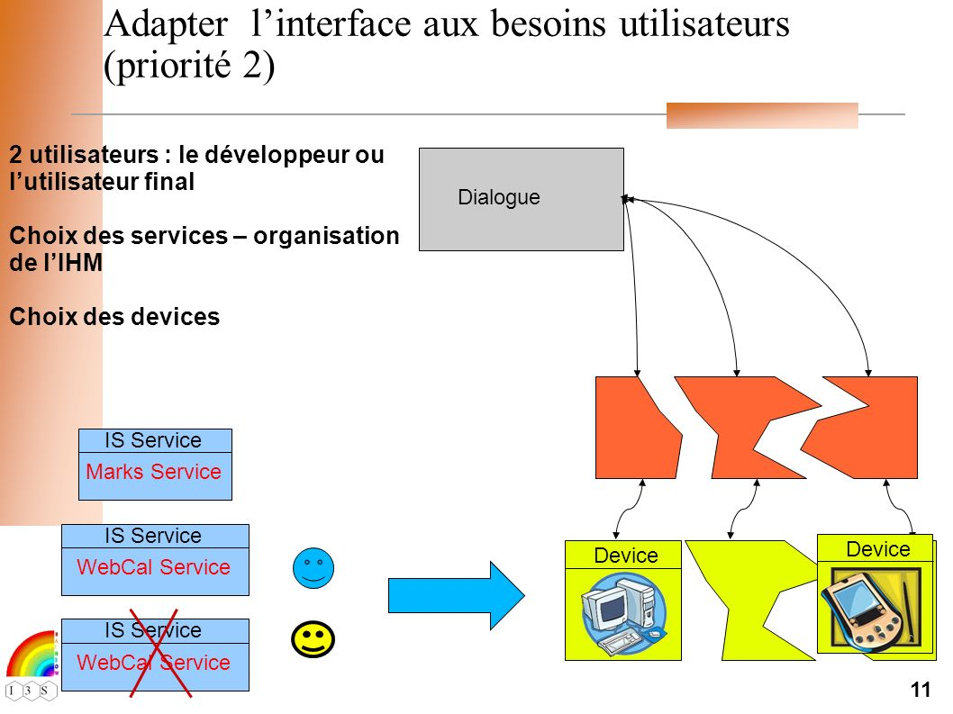 11 Adapter linterface aux besoins utilisateurs (priorité 2) 2 utilisateurs : le développeur ou lutilisateur final Choix des services – organisation de lIHM Choix des devices Dialogue Device IS Service Marks Service IS Service WebCal Service IS Service WebCal Service