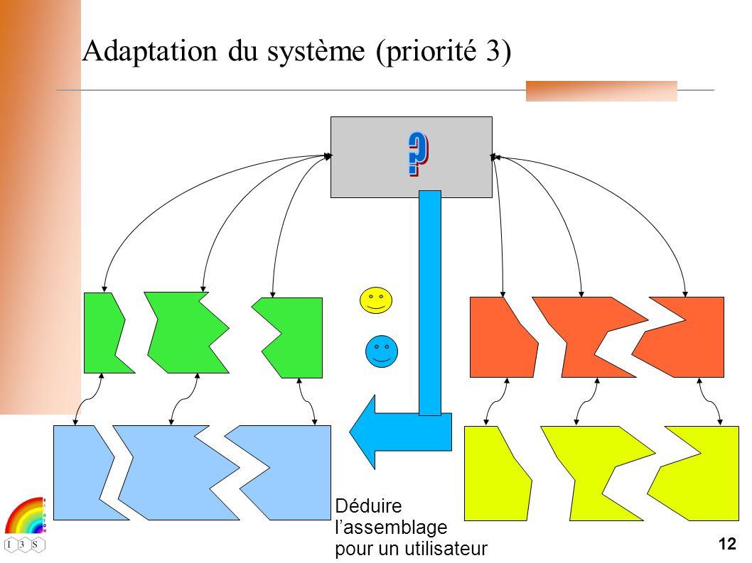 12 Adaptation du système (priorité 3) Déduire lassemblage pour un utilisateur