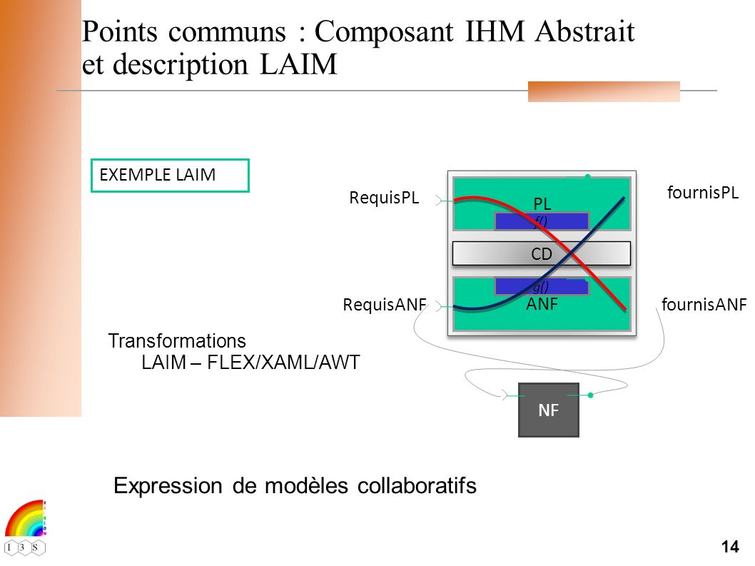14 Points communs : Composant IHM Abstrait et description LAIM EXEMPLE LAIM PL ANF CD f() g() fournisANF fournisPL RequisPL RequisANF NF Transformations LAIM – FLEX/XAML/AWT Expression de modèles collaboratifs
