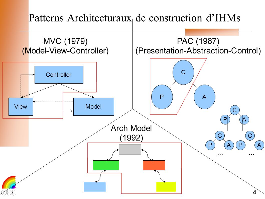 4 Patterns Architecturaux de construction dIHMs MVC (1979) (Model-View-Controller) PAC (1987) (Presentation-Abstraction-Control) Arch Model (1992) P C A Controller ModelView P C A P C A...