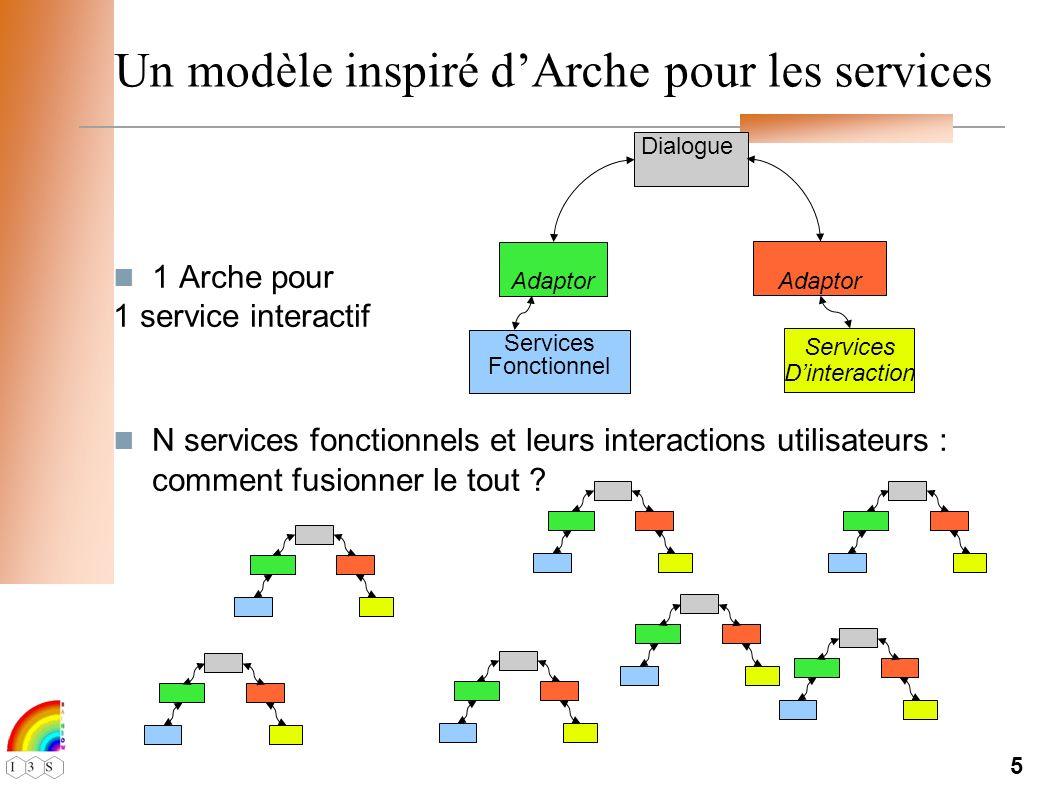 5 Un modèle inspiré dArche pour les services 1 Arche pour 1 service interactif N services fonctionnels et leurs interactions utilisateurs : comment fusionner le tout .