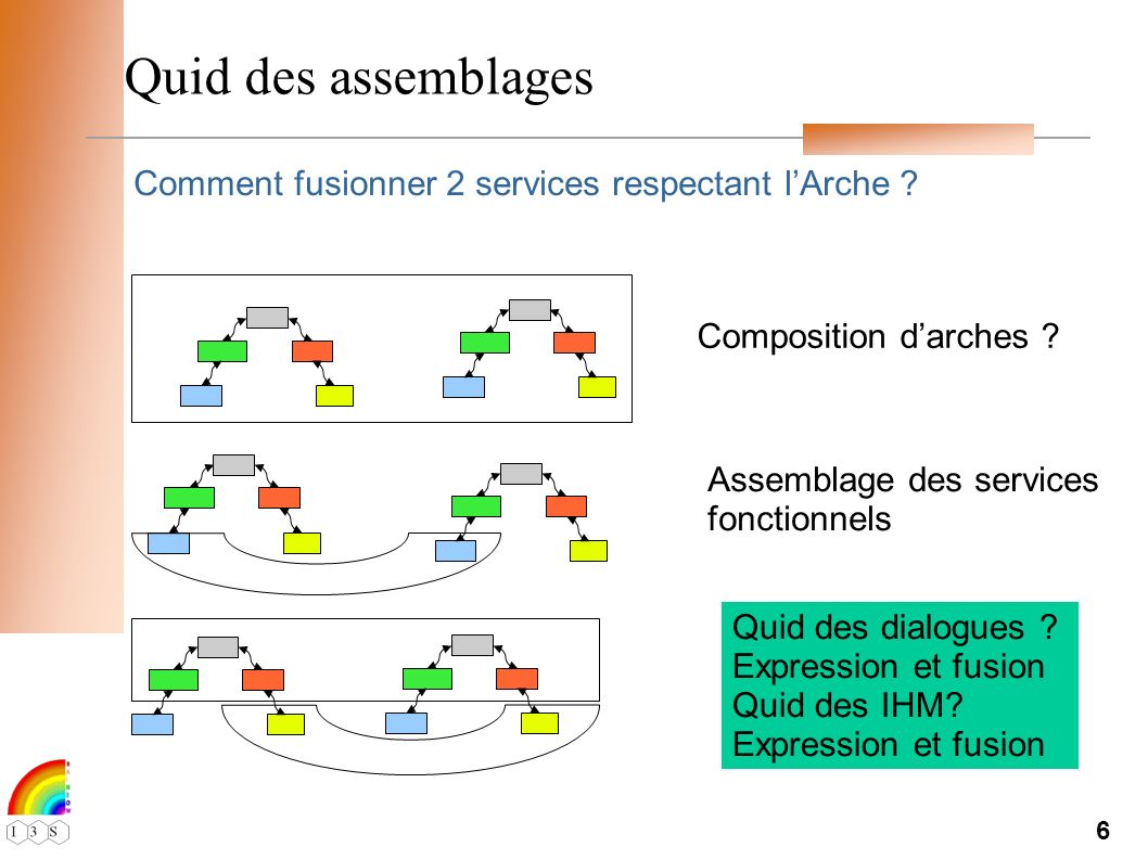 6 Quid des assemblages Comment fusionner 2 services respectant lArche .