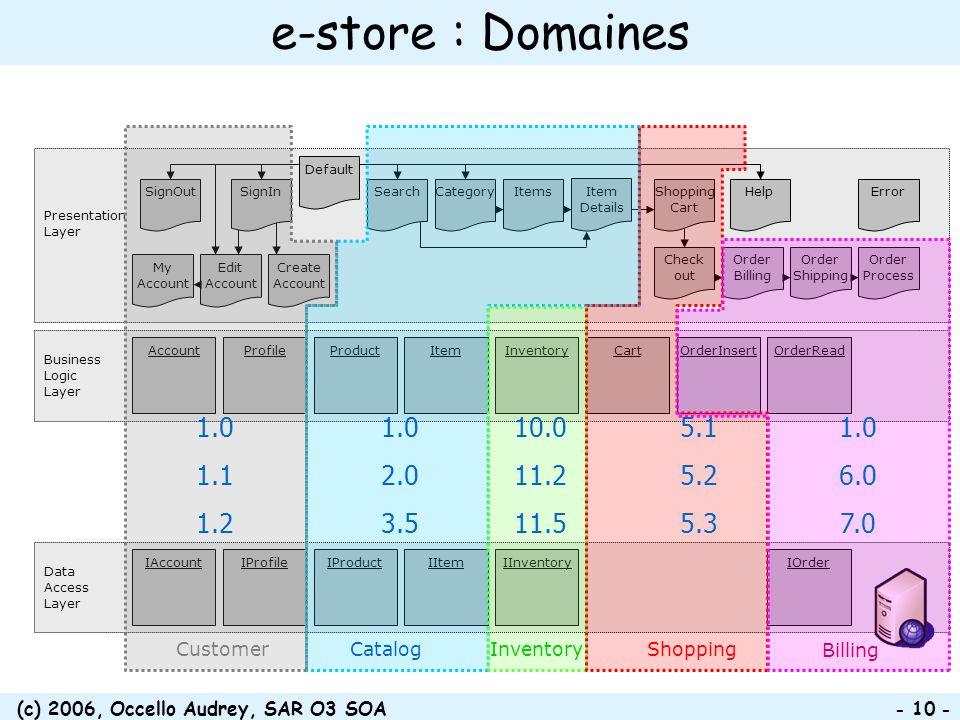 (c) 2006, Occello Audrey, SAR O3 SOA - 10 - Data Access Layer IAccountIInventoryIItemIOrderIProductIProfile e-store : Domaines Presentation Layer Busi