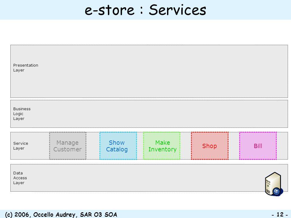 (c) 2006, Occello Audrey, SAR O3 SOA - 12 - e-store : Services Presentation Layer Business Logic Layer Data Access Layer Service Layer Show Catalog Ma