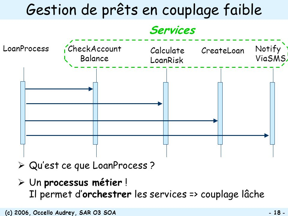(c) 2006, Occello Audrey, SAR O3 SOA - 18 - Gestion de prêts en couplage faible LoanProcess CreateLoan CheckAccount Balance Calculate LoanRisk Notify