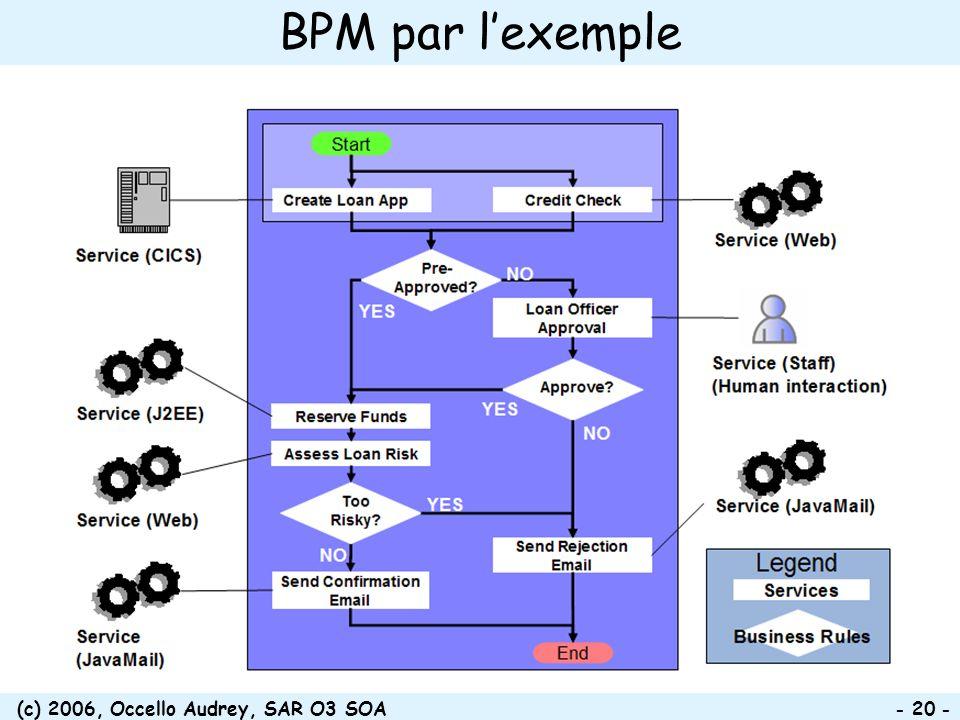 (c) 2006, Occello Audrey, SAR O3 SOA - 20 - BPM par lexemple