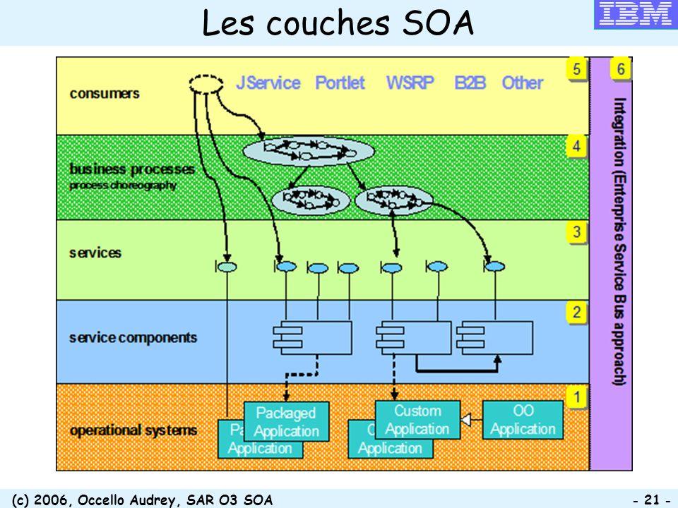 (c) 2006, Occello Audrey, SAR O3 SOA - 21 - Les couches SOA