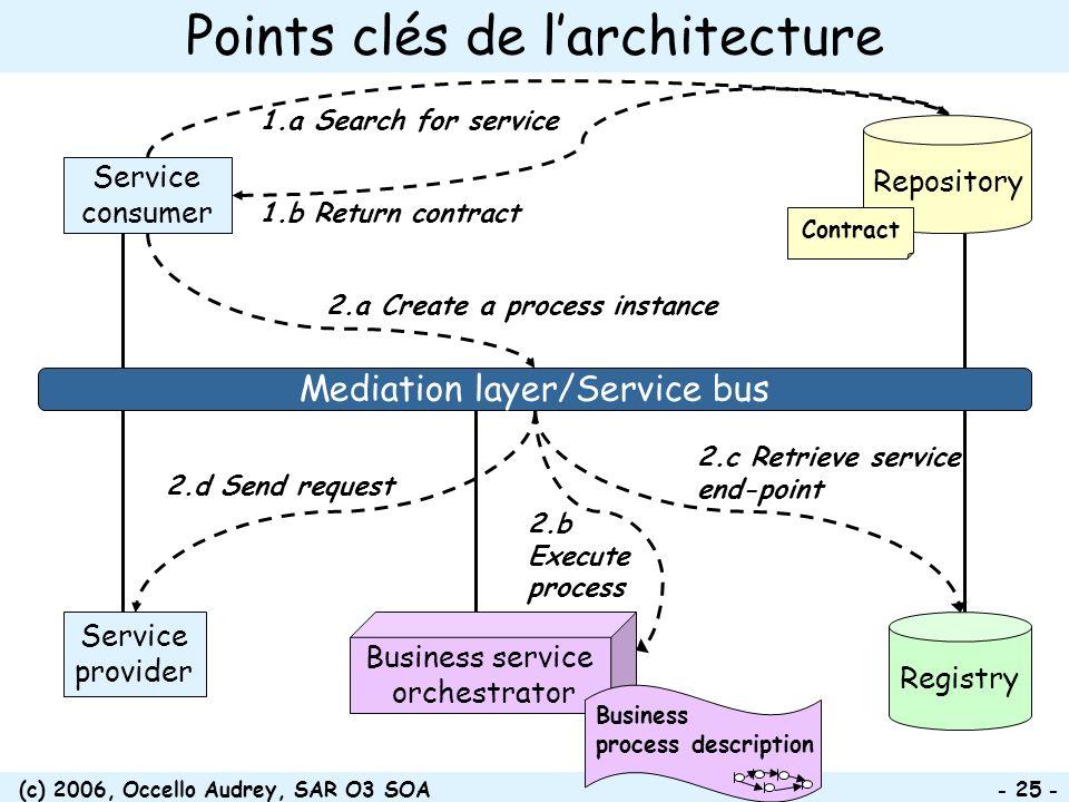 (c) 2006, Occello Audrey, SAR O3 SOA - 25 - Points clés de larchitecture Service consumer Service provider Registry Mediation layer/Service bus Reposi