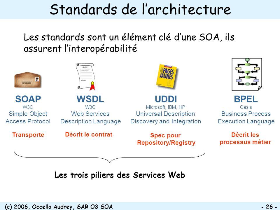 (c) 2006, Occello Audrey, SAR O3 SOA - 26 - Standards de larchitecture Les standards sont un élément clé dune SOA, ils assurent linteropérabilité Tran