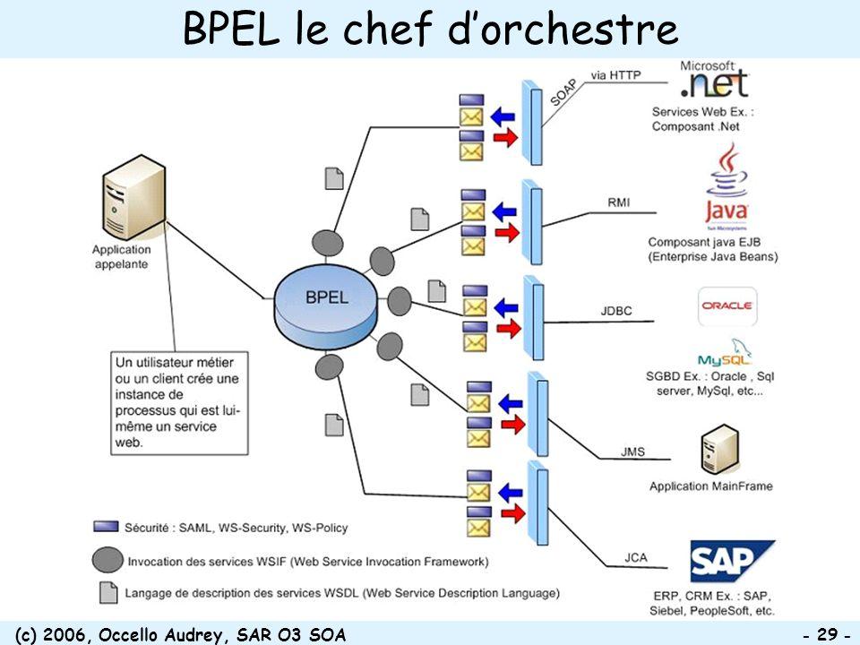 (c) 2006, Occello Audrey, SAR O3 SOA - 29 - BPEL le chef dorchestre