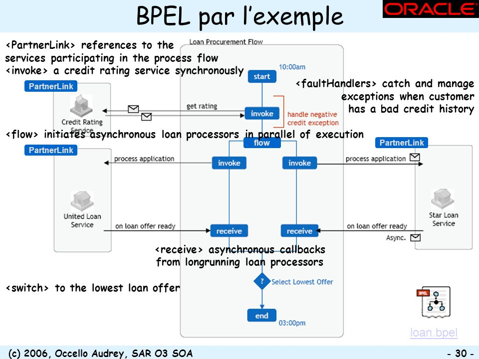 (c) 2006, Occello Audrey, SAR O3 SOA - 30 - flow PartnerLink BPEL par lexemple references to the services participating in the process flow a credit r