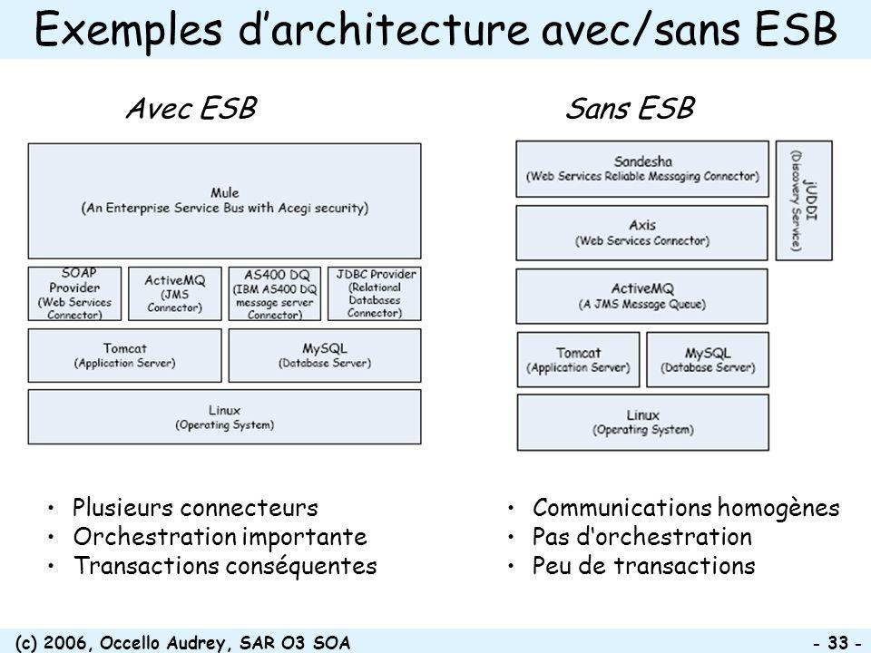 (c) 2006, Occello Audrey, SAR O3 SOA - 33 - Exemples darchitecture avec/sans ESB Avec ESBSans ESB Plusieurs connecteurs Orchestration importante Trans