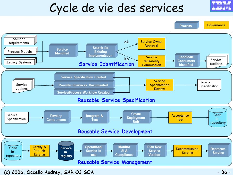 (c) 2006, Occello Audrey, SAR O3 SOA - 36 - Provider Interfaces Documented Service/Process Workflow Created Service Specification Created Service Spec