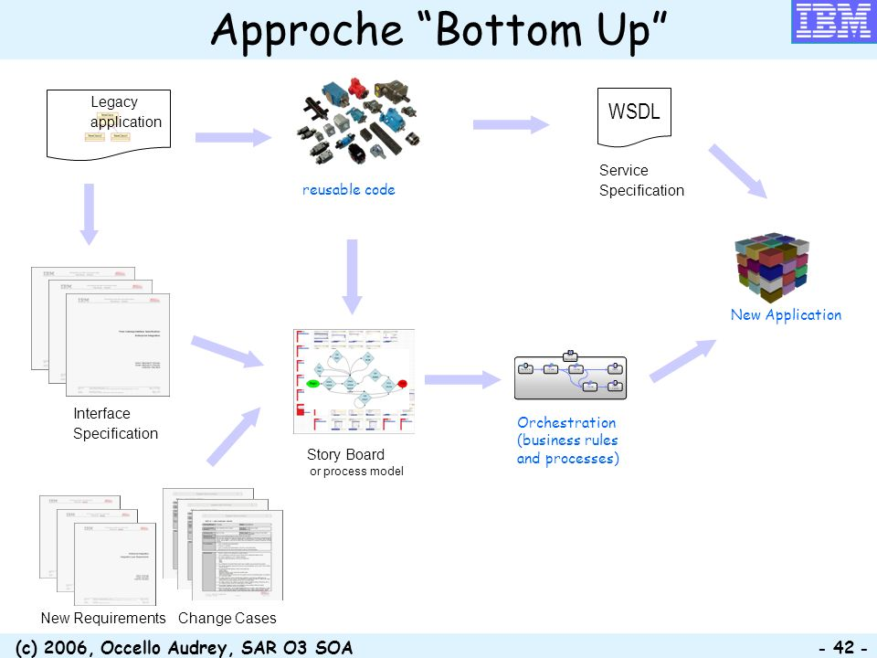 (c) 2006, Occello Audrey, SAR O3 SOA - 42 - Approche Bottom Up reusable code Orchestration (business rules and processes) WSDL Service Specification C