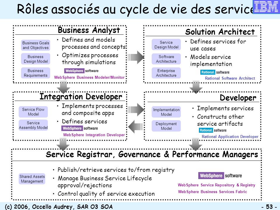 (c) 2006, Occello Audrey, SAR O3 SOA - 53 - Defines services for use cases Models service implementation Solution Architect Defines and models process