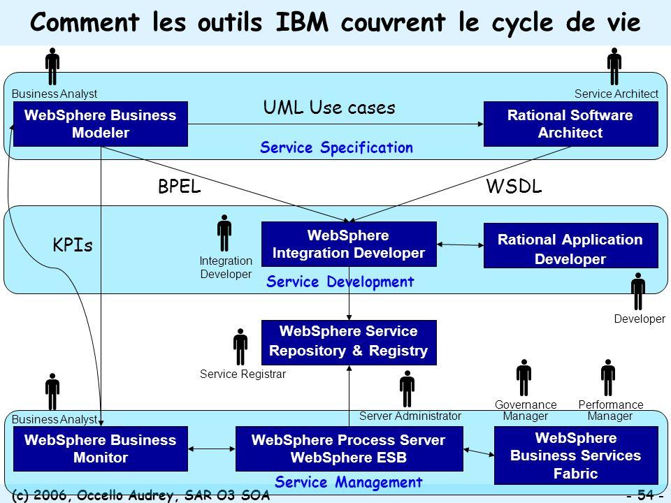 (c) 2006, Occello Audrey, SAR O3 SOA - 54 - Comment les outils IBM couvrent le cycle de vie WebSphere Process Server WebSphere ESB WebSphere Business
