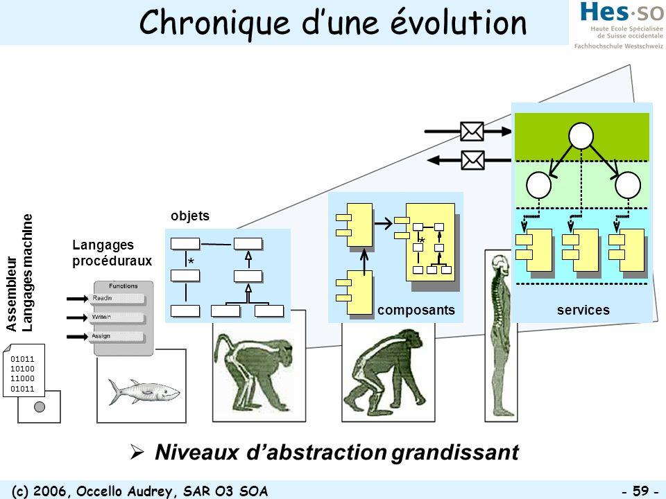 (c) 2006, Occello Audrey, SAR O3 SOA - 59 - Chronique dune évolution * * objets * services composants Niveaux dabstraction grandissant Assembleur Lang