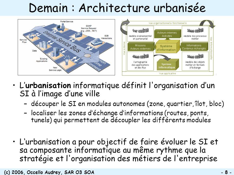 (c) 2006, Occello Audrey, SAR O3 SOA - 8 - Demain : Architecture urbanisée Lurbanisation informatique définit l'organisation dun SI à limage dune vill