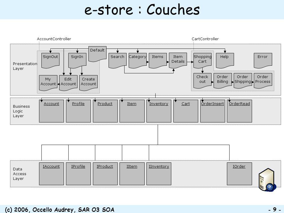 (c) 2006, Occello Audrey, SAR O3 SOA - 9 - Presentation Layer CartControllerAccountController Business Logic Layer AccountCartInventoryItemOrderInsert