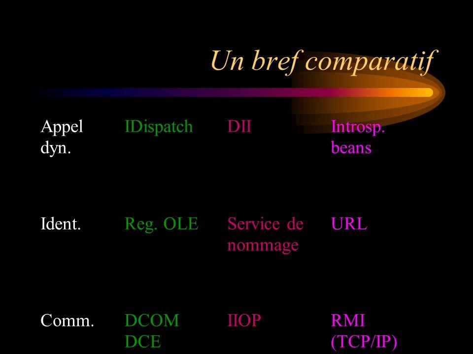 Un bref comparatif Appel dyn. IDispatchDIIIntrosp. beans Ident.Reg. OLEService de nommage URL Comm.DCOM DCE IIOPRMI (TCP/IP)