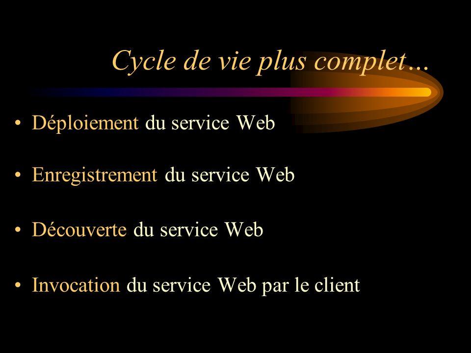 Cycle de vie plus complet… Déploiement du service Web Enregistrement du service Web Découverte du service Web Invocation du service Web par le client