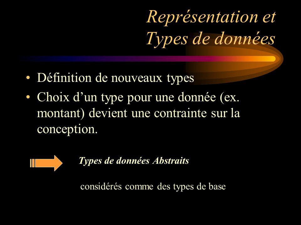 Représentation et Types de données Définition de nouveaux types Choix dun type pour une donnée (ex. montant) devient une contrainte sur la conception.