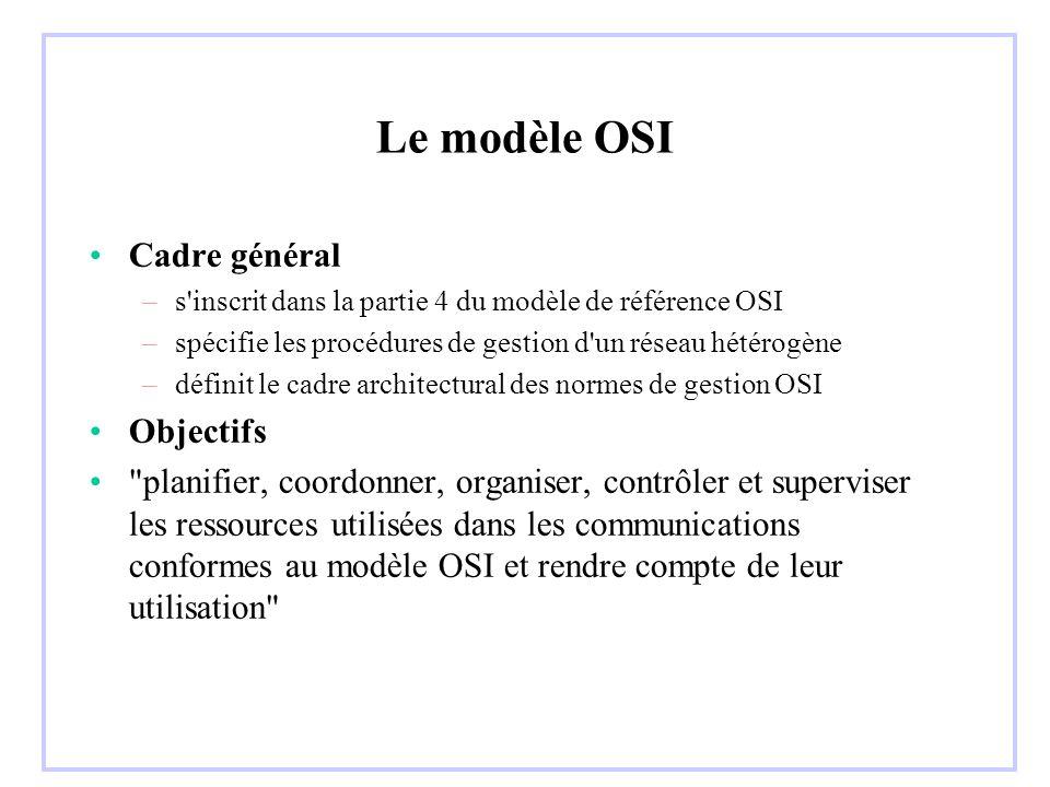 Le modèle OSI Cadre général –s inscrit dans la partie 4 du modèle de référence OSI –spécifie les procédures de gestion d un réseau hétérogène –définit le cadre architectural des normes de gestion OSI Objectifs planifier, coordonner, organiser, contrôler et superviser les ressources utilisées dans les communications conformes au modèle OSI et rendre compte de leur utilisation