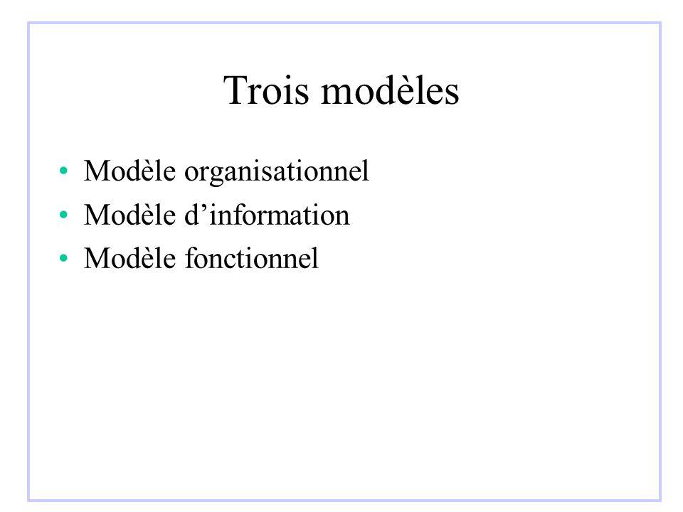 Trois modèles Modèle organisationnel Modèle dinformation Modèle fonctionnel